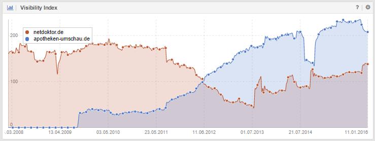 Sichtbarkeitsindex Vergleich zwischen netdoktor.de und apotheken-umschau.de