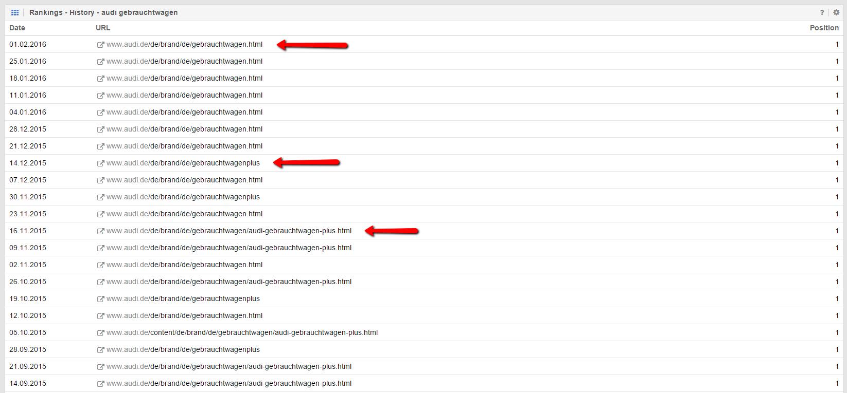 Unterschiedliche URLs im Ranking bei audi.de