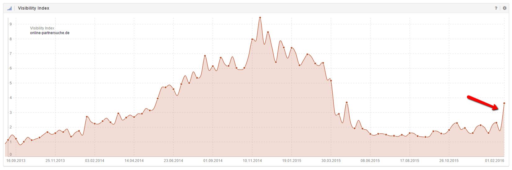 Typisches Merkmal im Sichtbarkeitsverlauf vieler Domains im Januar 2016