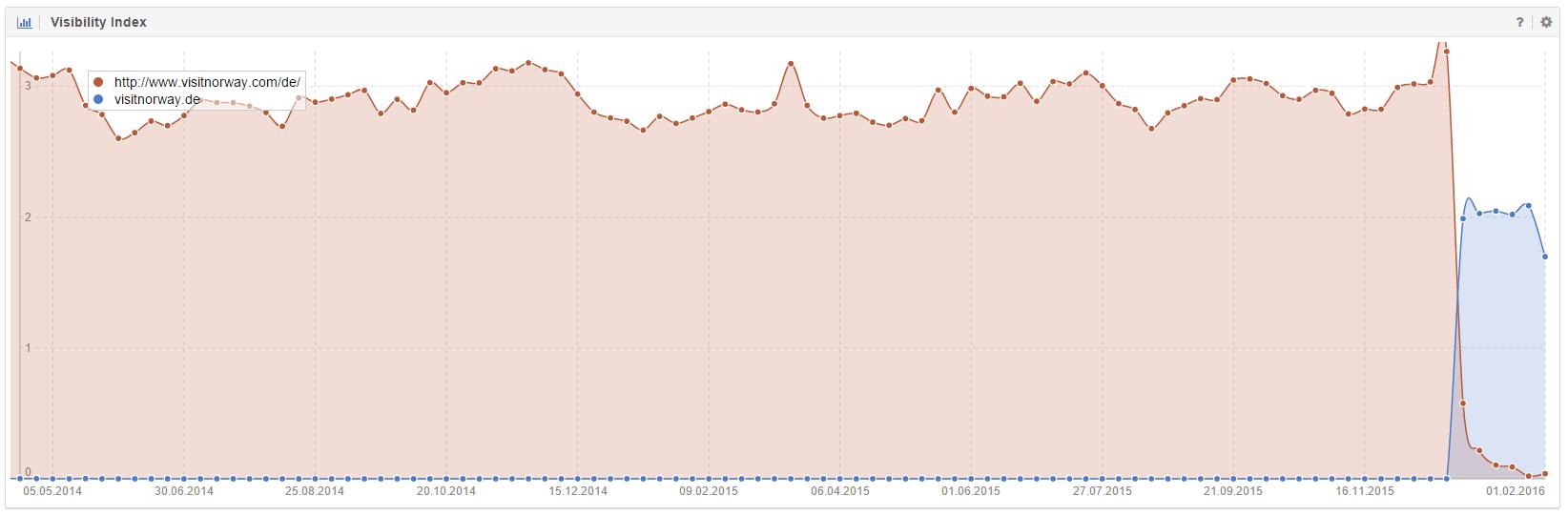 Vergleich der Sichtbarkeiten von visitnorway