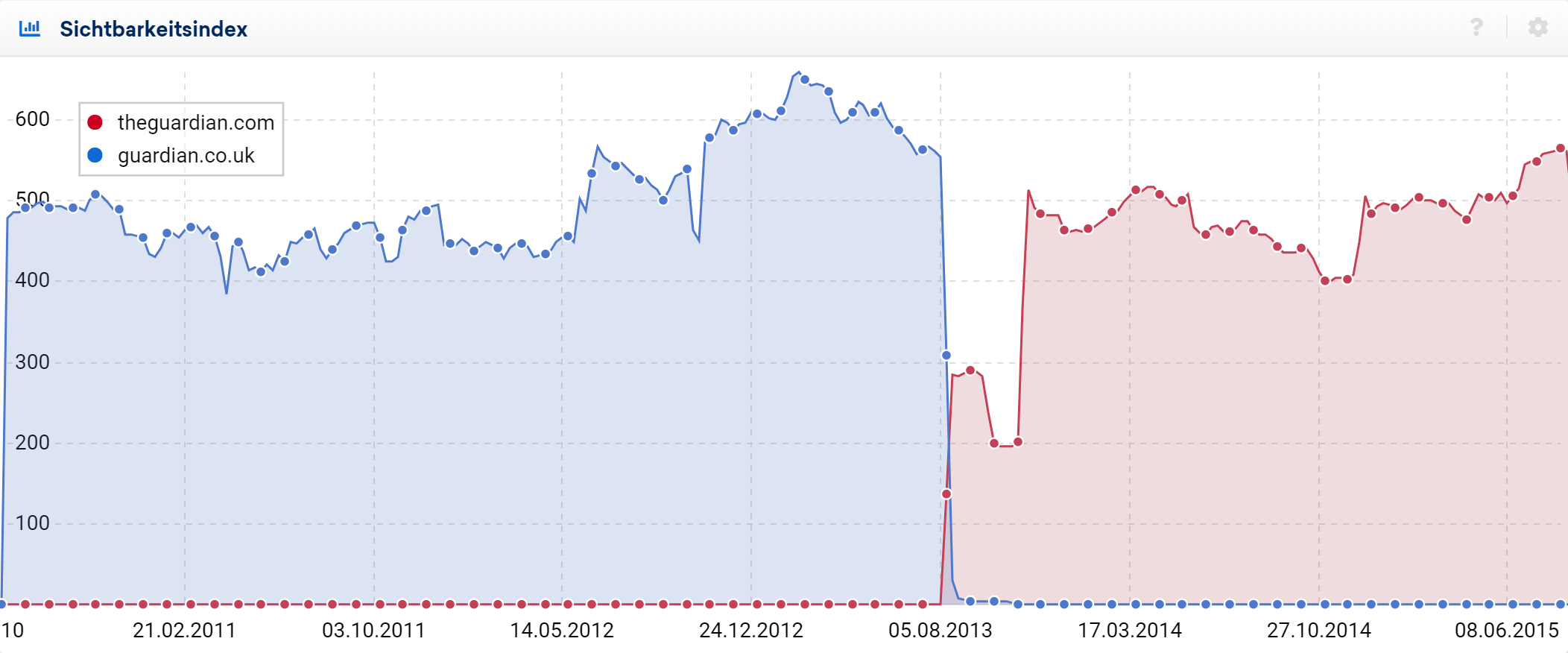 Vergleich des Sichtbarkeitsindex von theguardian.com mit guardian.co.uk in Google-UK