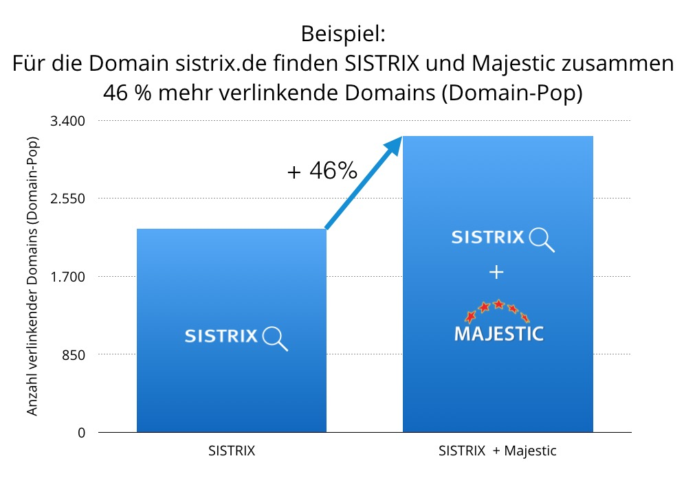 linkdaten-sistrix-plus-majestic