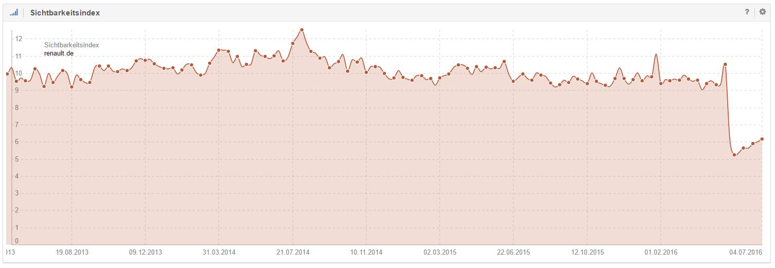 Sichtbarkeit Domain renault.de