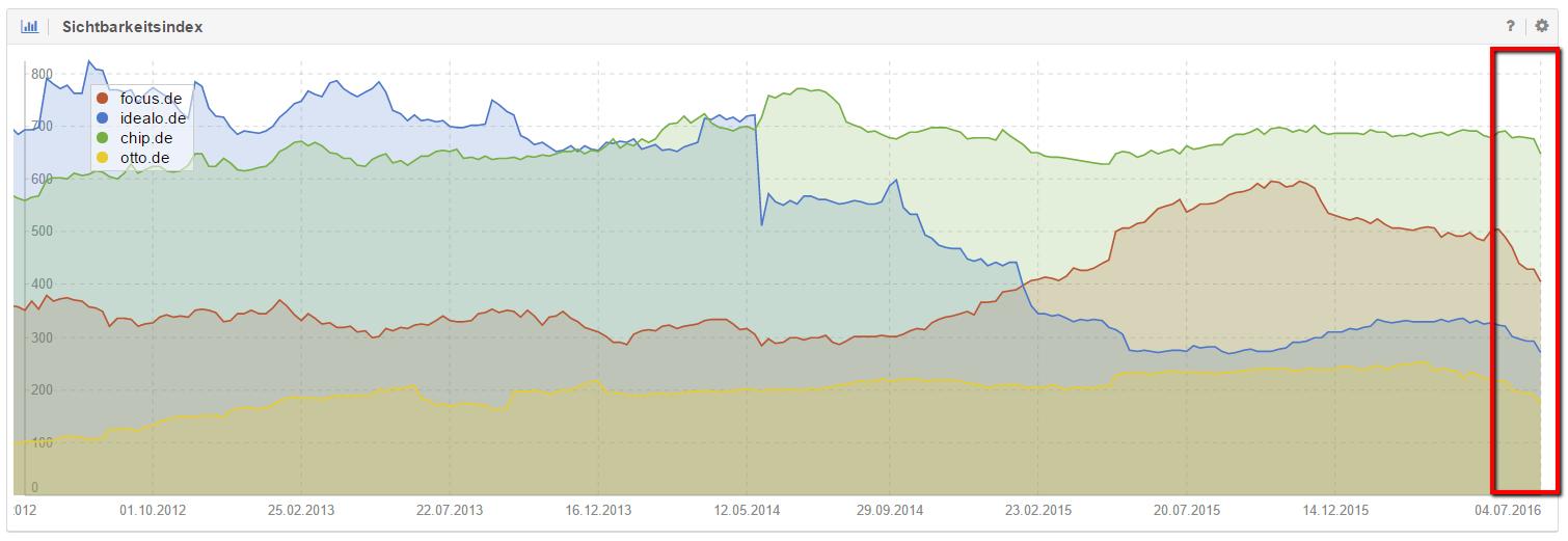 Verlierer-Domains Juni 2016 nach absoluten Zahlen