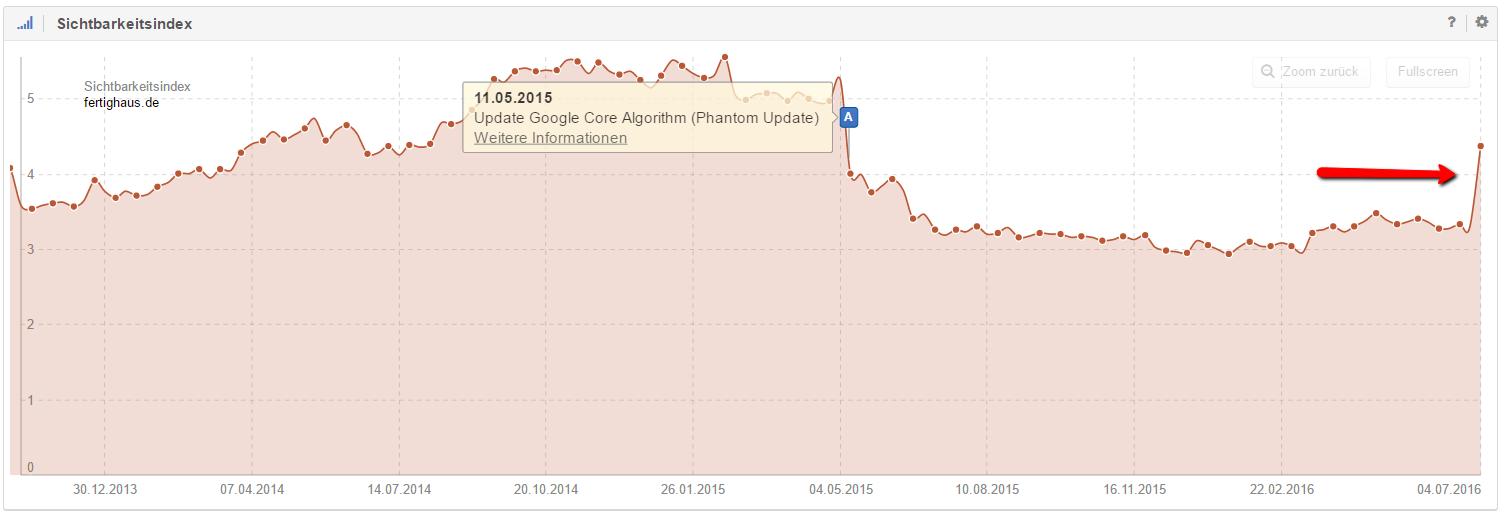 Gewinn im Juni trotz Verlust durch Phantom-Update