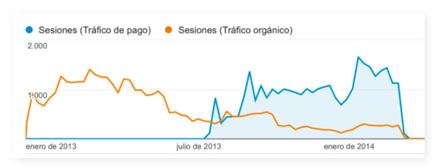 Organicher- vs AdWords-Traffic