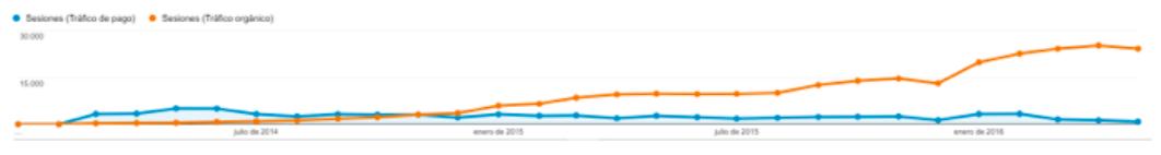 Vergleich organicher- VS AdWords-Traffic für Floter.com