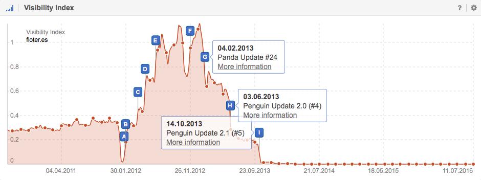 Effekte der Abstrafungen auf die Sichtbarkeit der Domain Floter.es bei Google.es