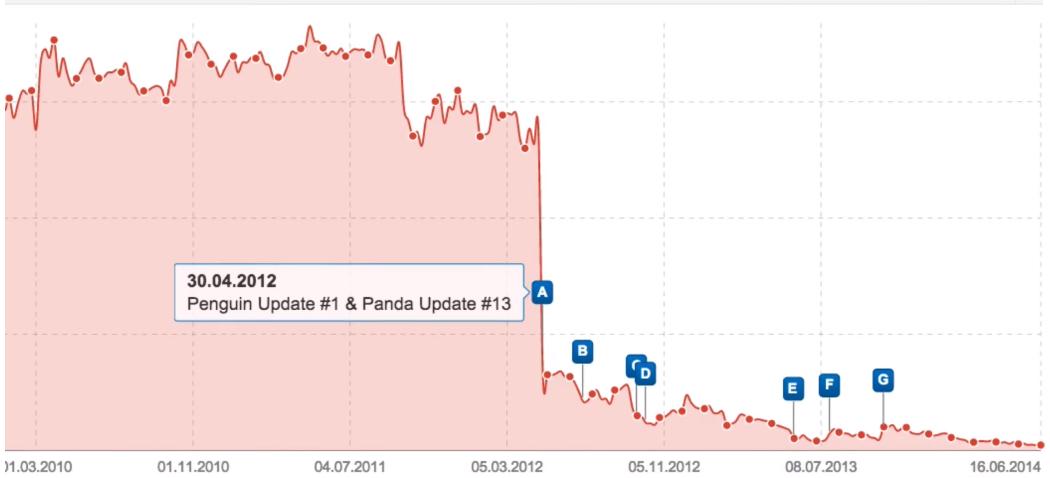 Abwärts-Gap infolge eines Google Updates