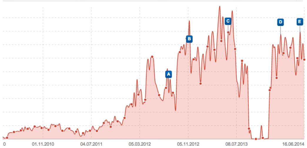 Abwärts-Gap infolge einer manuellen Maßnahme durch Google