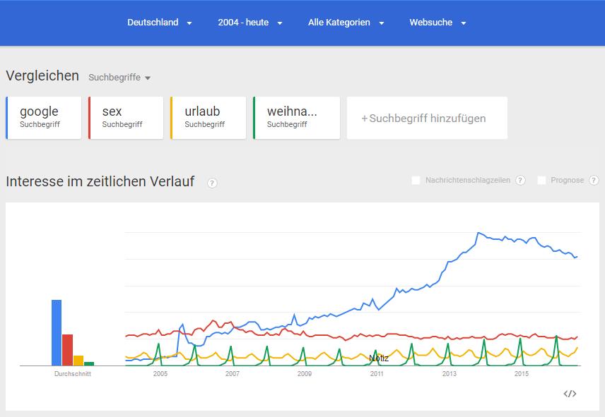Google Trends Verläufe DE für google, sex, urlaub und weihnachten