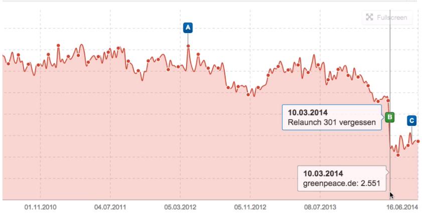 Gráfico del índice de visibilidad que muestra el sitio web de Greenpeace.de sufrió una brecha a la baja en su visibilidad por un problema con redirecciones 301 mal ejecutadas