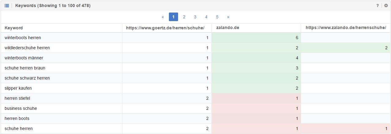 keywords-vergleichen-goertz-zalando