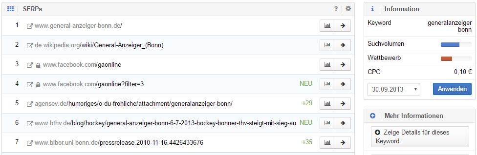 """Top 10 Suchergenisse für das Keyword """"Generalanzeiger Bonn"""" zum 30.09.2013"""