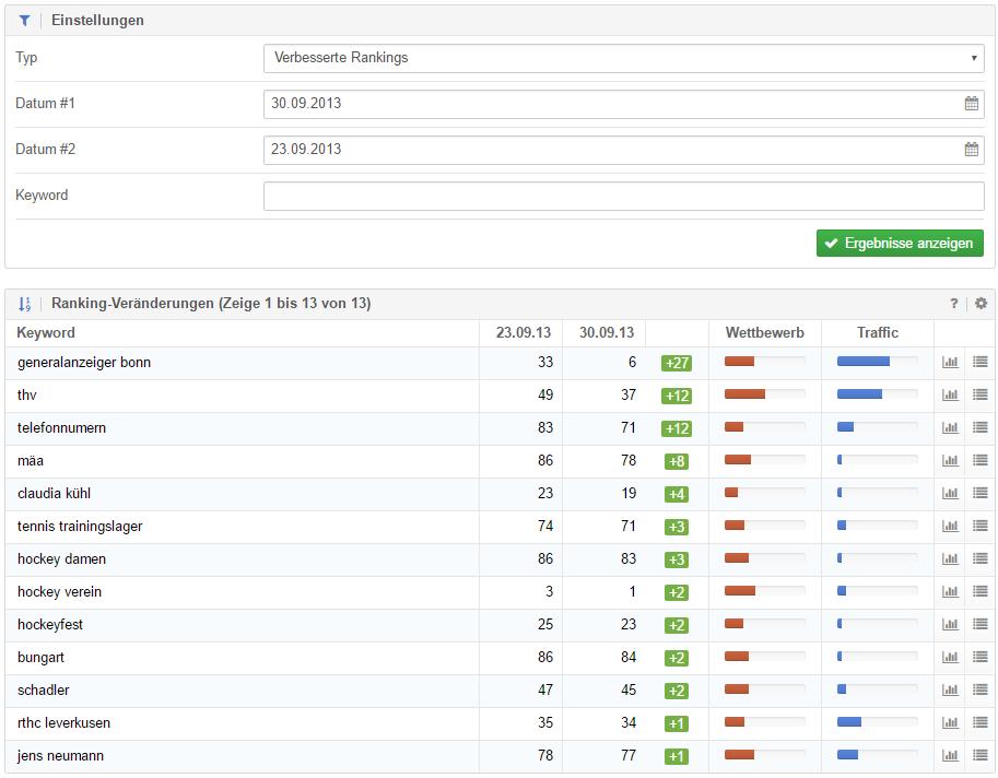 Verbesserte Rankings für die Domain bthv.de zum 30.09.2013
