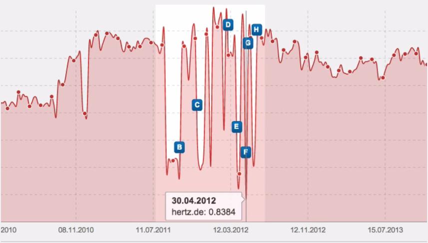 Zick-Zack-Muster im Sichtbarkeitsverlauf der Domain Hertz.de
