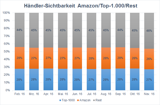 amazon-vis-shops