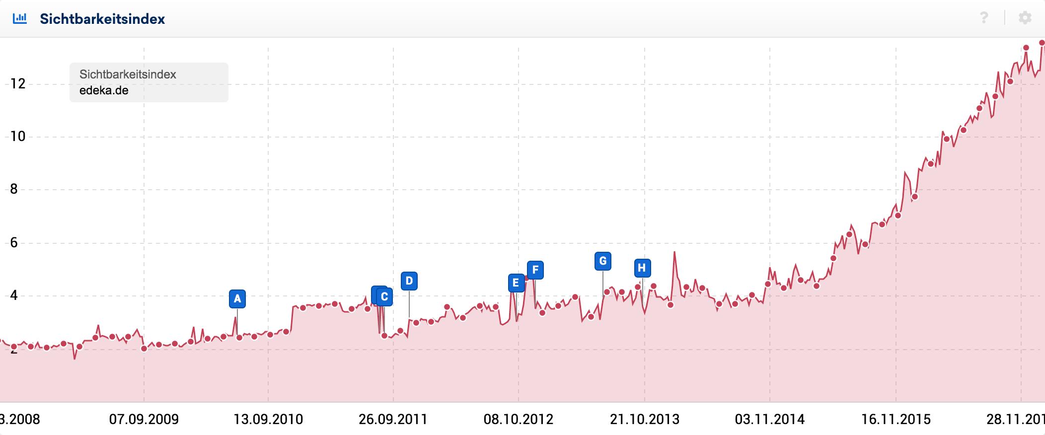 Nach jahrelangen Seitwärtstrends auf leicht höheren Niveaus steigt die Sichtbarkeit von edeka.de seit 2015 steil und konstant an.