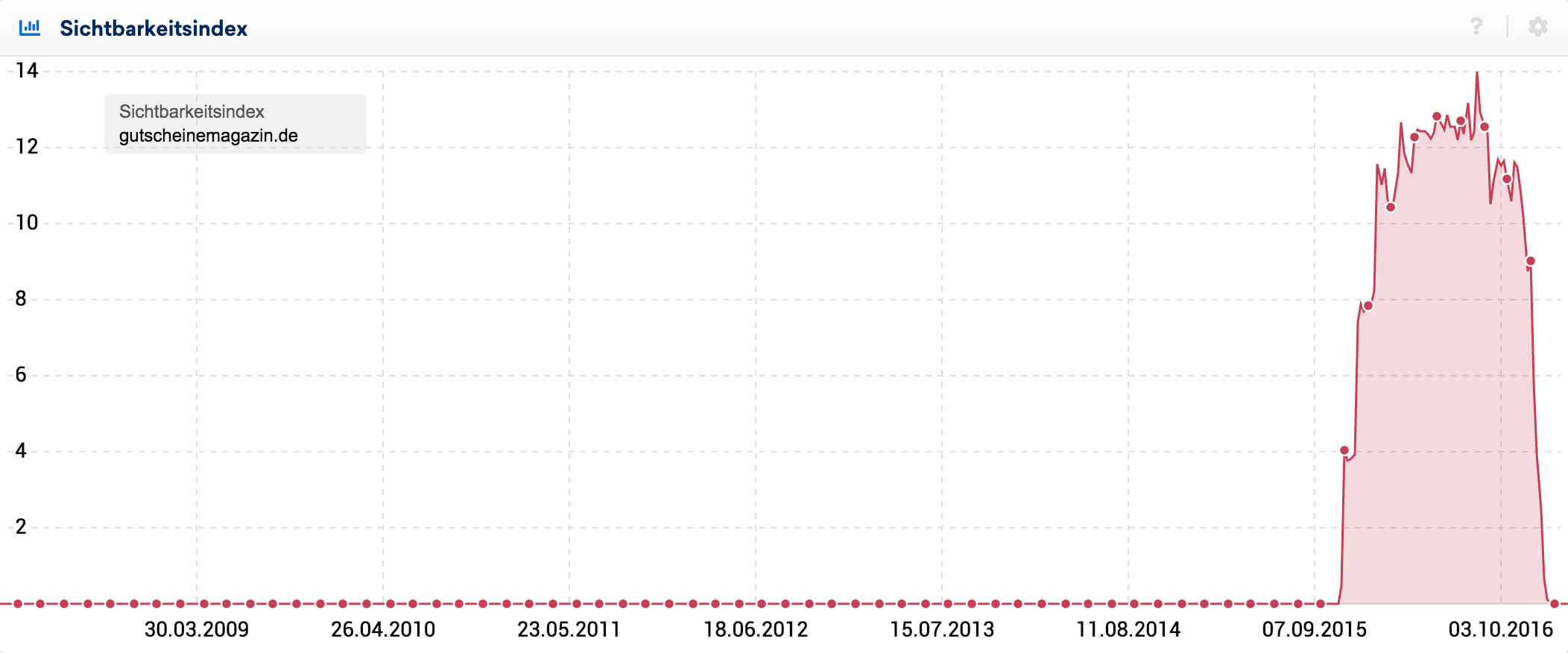 Bei gutscheinemagazin.de folgte (vermutlich wegen Link-Spam) nach einem steilen Anstieg 2015 ein ebenso steiler Abstieg 2016.