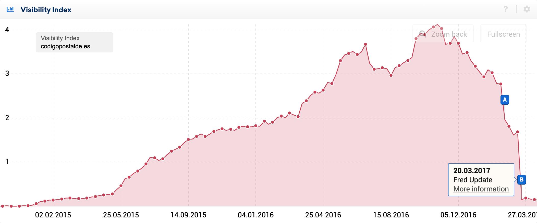 Sichtbarkeitindex für Codigopostalde.es auf Google.es