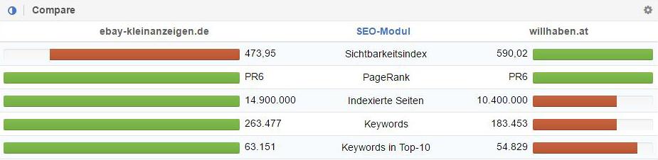 Quick Check: ebay-kleinanzeigen.de und willhaben.at