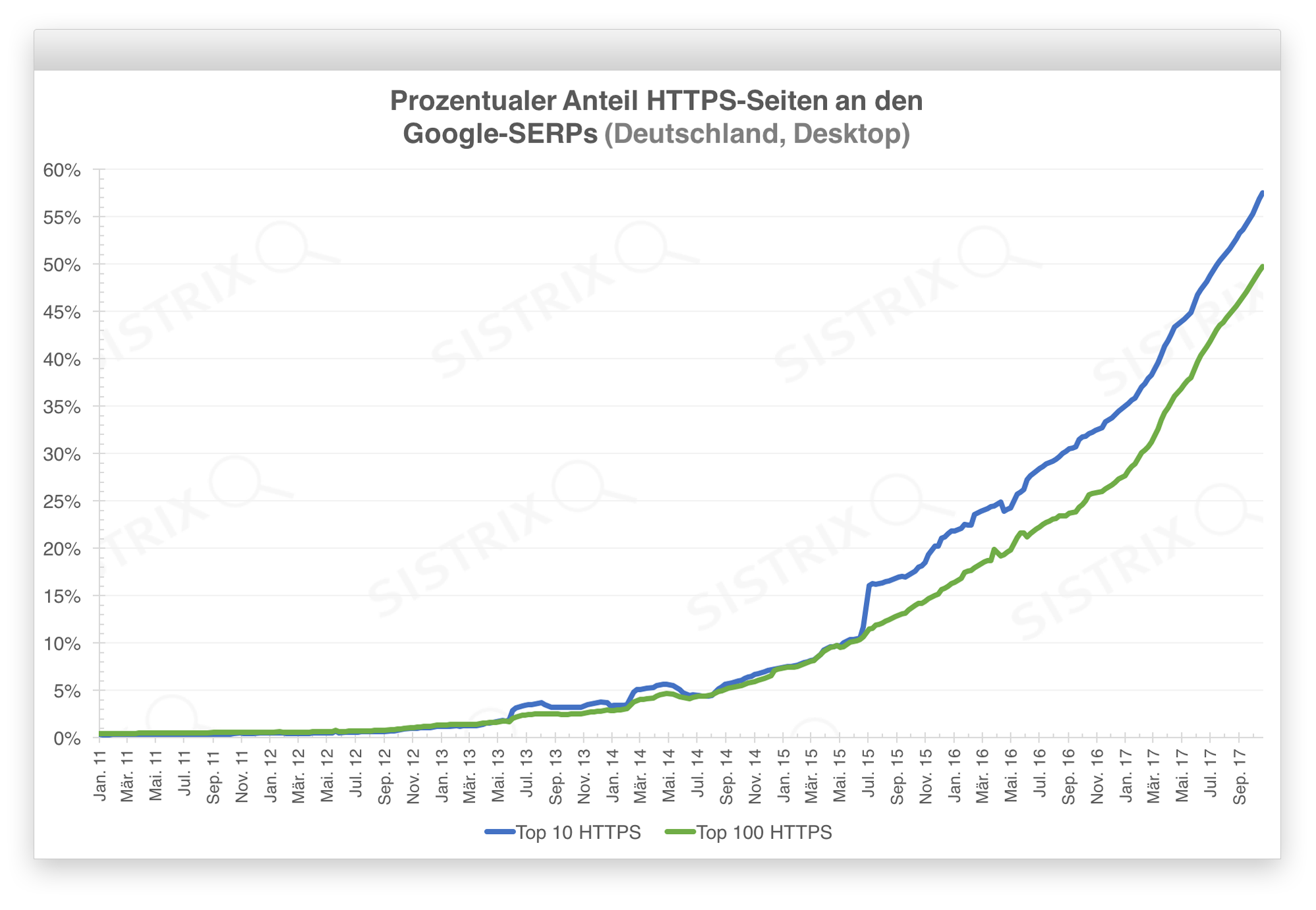 Verlauf des Anteils von HTTPS-Seiten an den Google-SERPs.