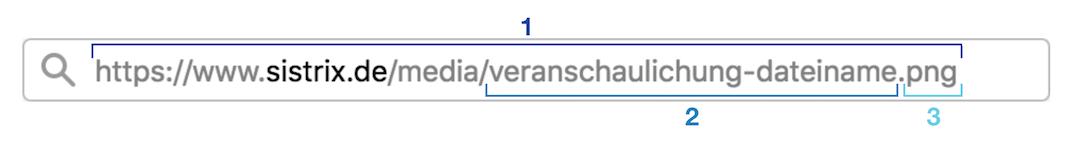 Aufbau einer URL.
