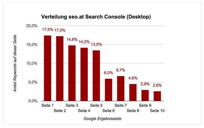 Distribución de seo.de en Search Console (Escritorio)
