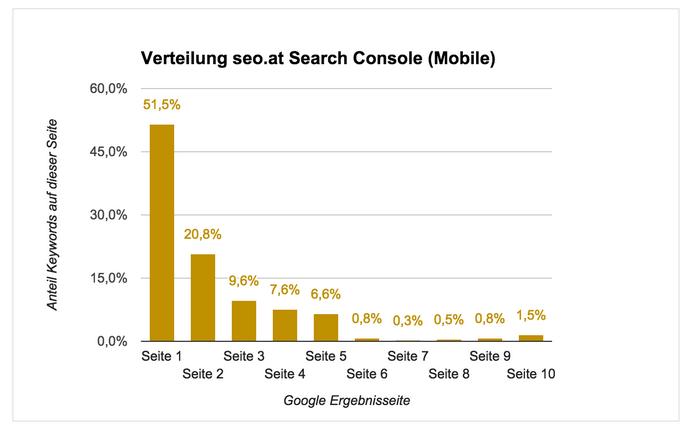 Distribución de seo.de en Search Console (Mobile)