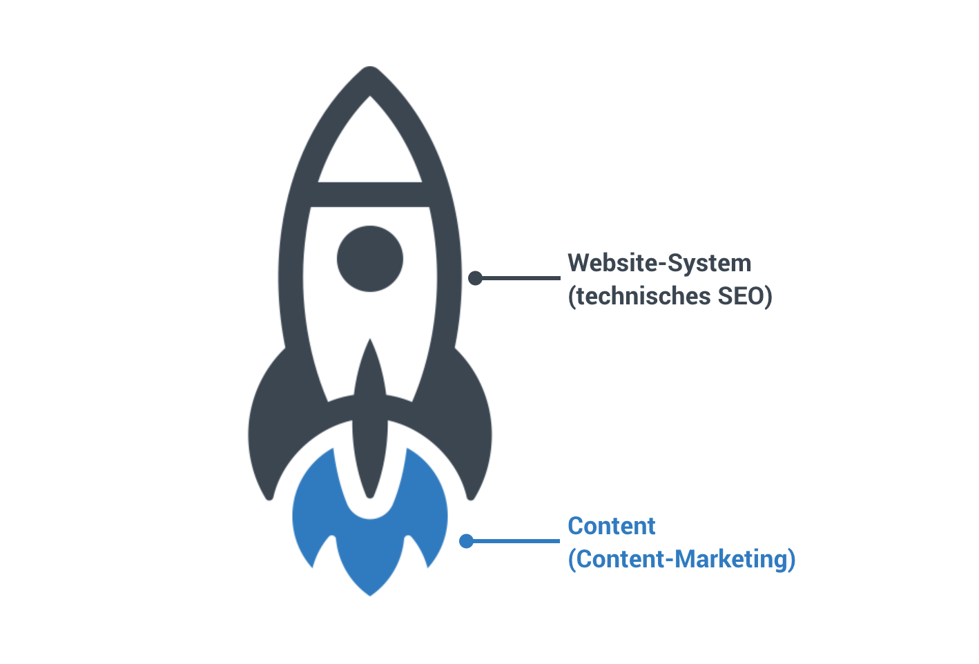 Content-Marketing Rakete