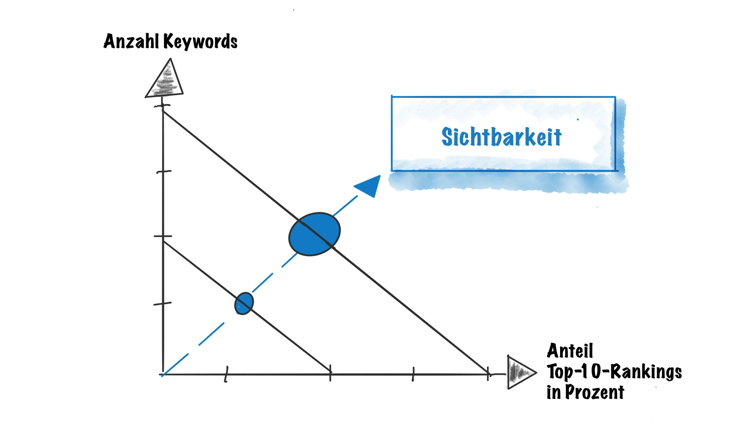 Diagramm Ranking-Performance und Anzahl Keywords