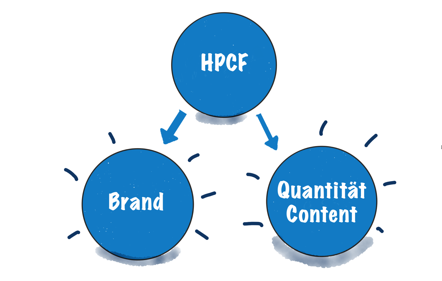 Content-Marketing: SEO Erfolg mit High-Performance-Content-Formaten ...