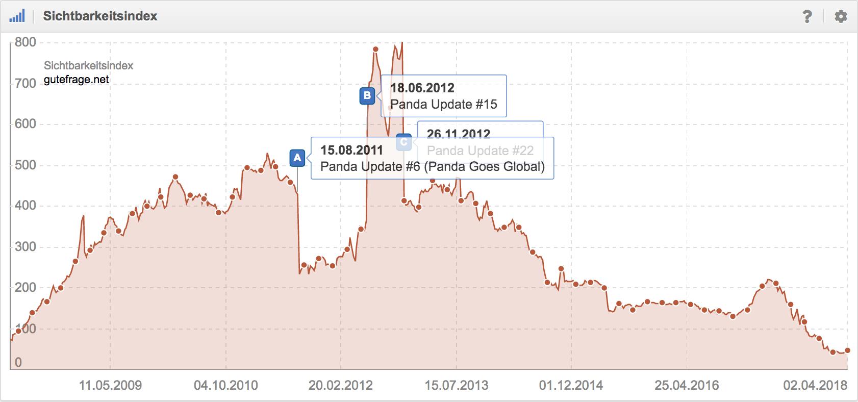 Entwicklung Sichtbarkeitsindex gutefrage.net (google.de)
