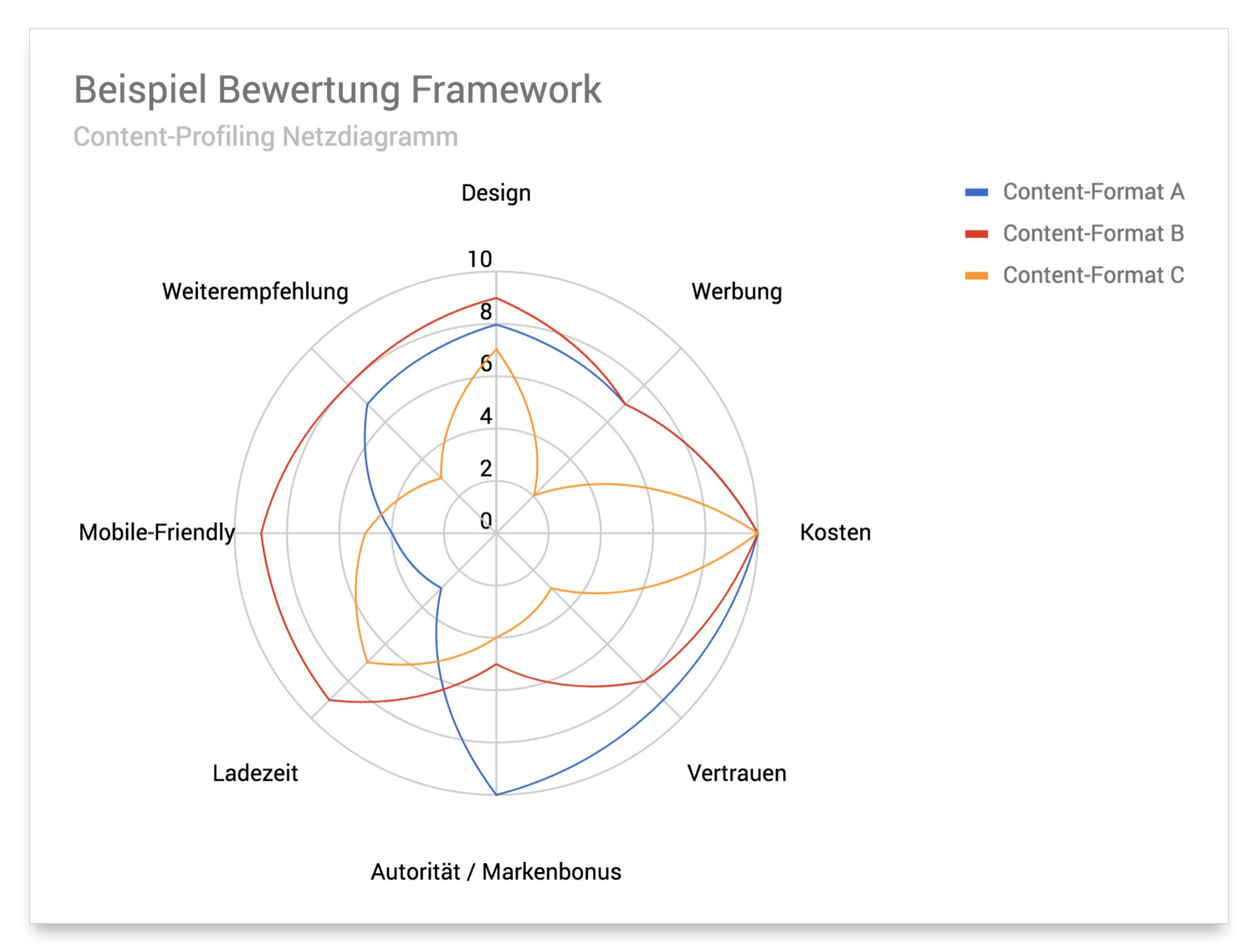Beispiel Netzdiagramm Framework