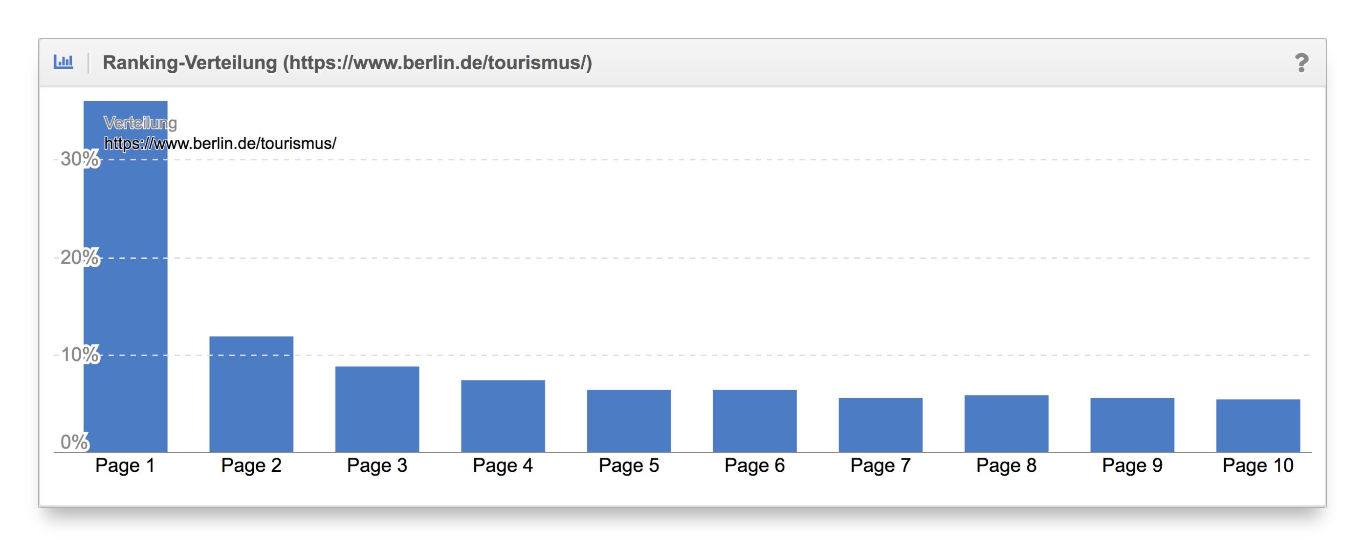 Vergleich Ranking-Verteilung Content-Formate berlin.de
