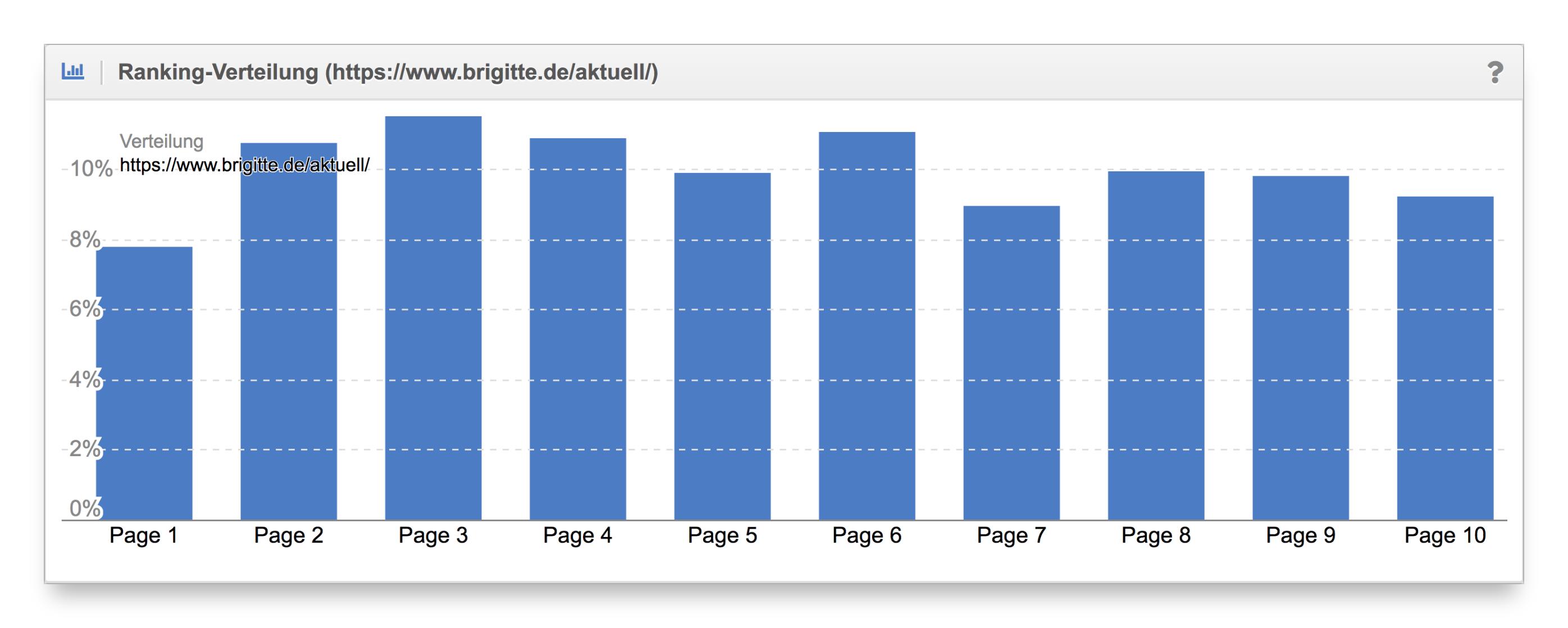 Vergleich Ranking-Verteilung Content-Formate brigitte.de
