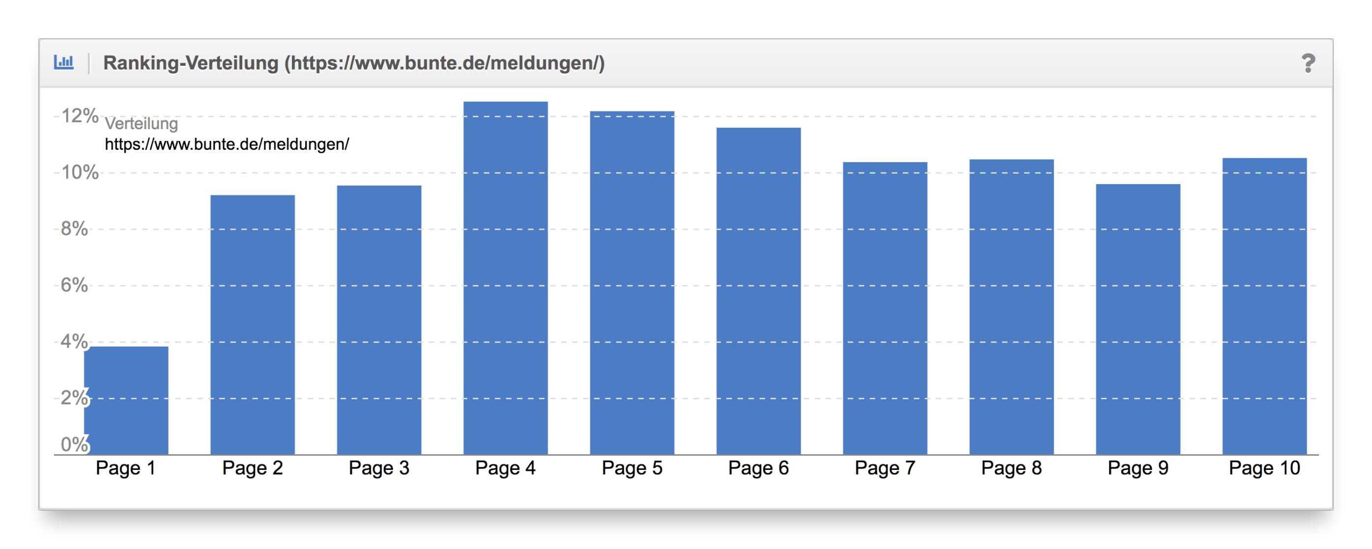 Vergleich Ranking-Verteilung Content-Formate bunte.de