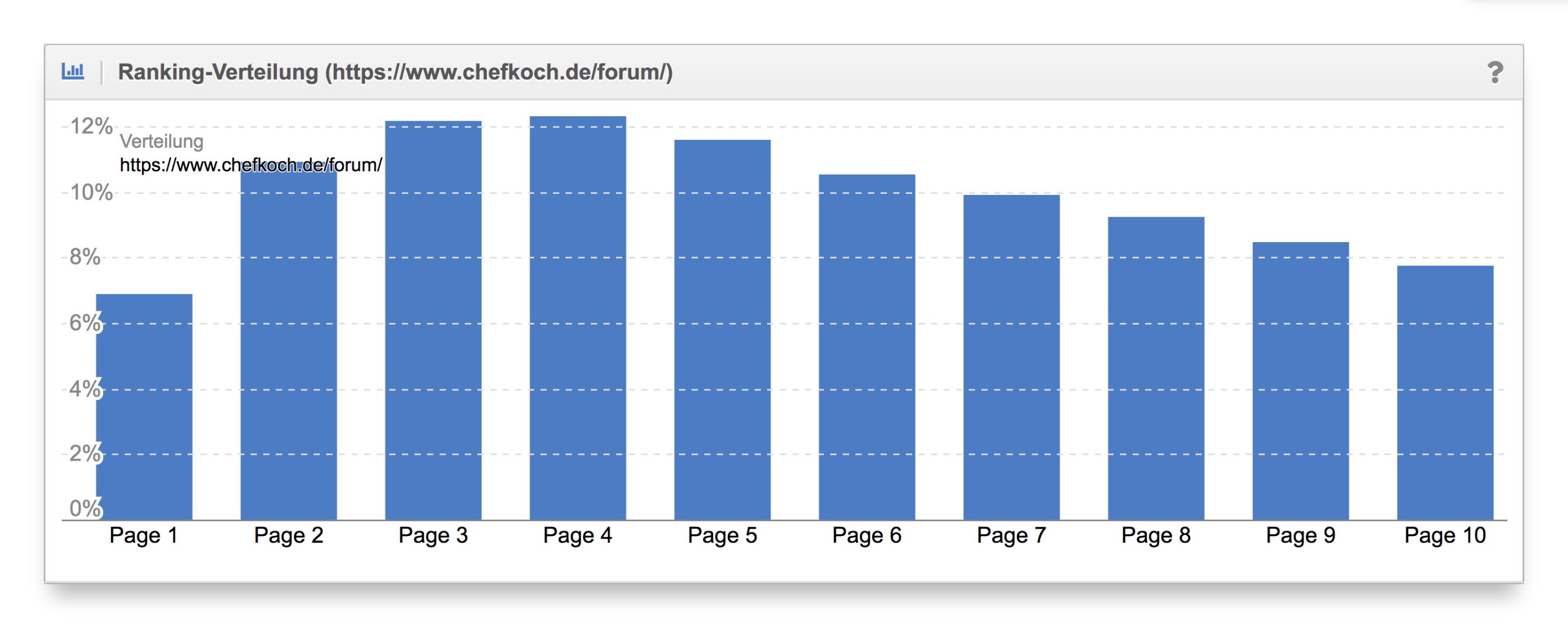 Vergleich Ranking-Verteilung Content-Formate chefkoch.de