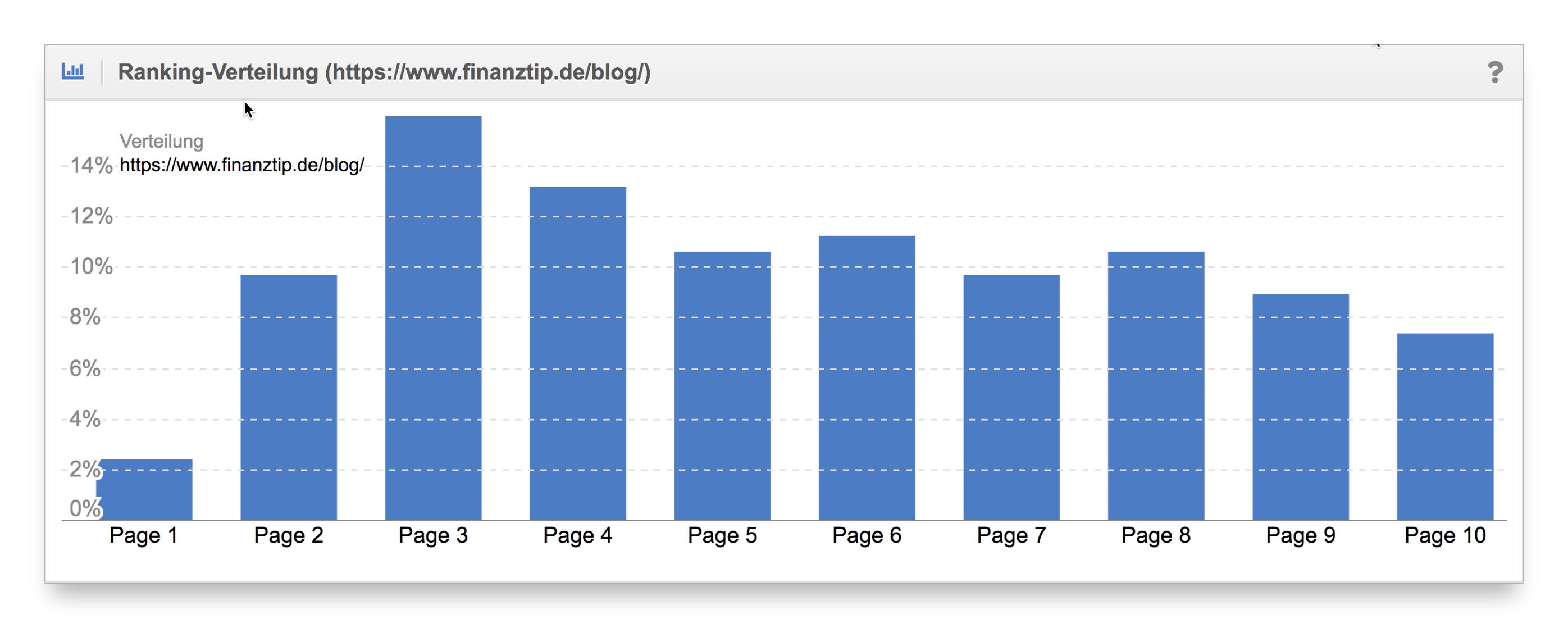 Vergleich Ranking-Verteilung Content-Formate finanztip.de