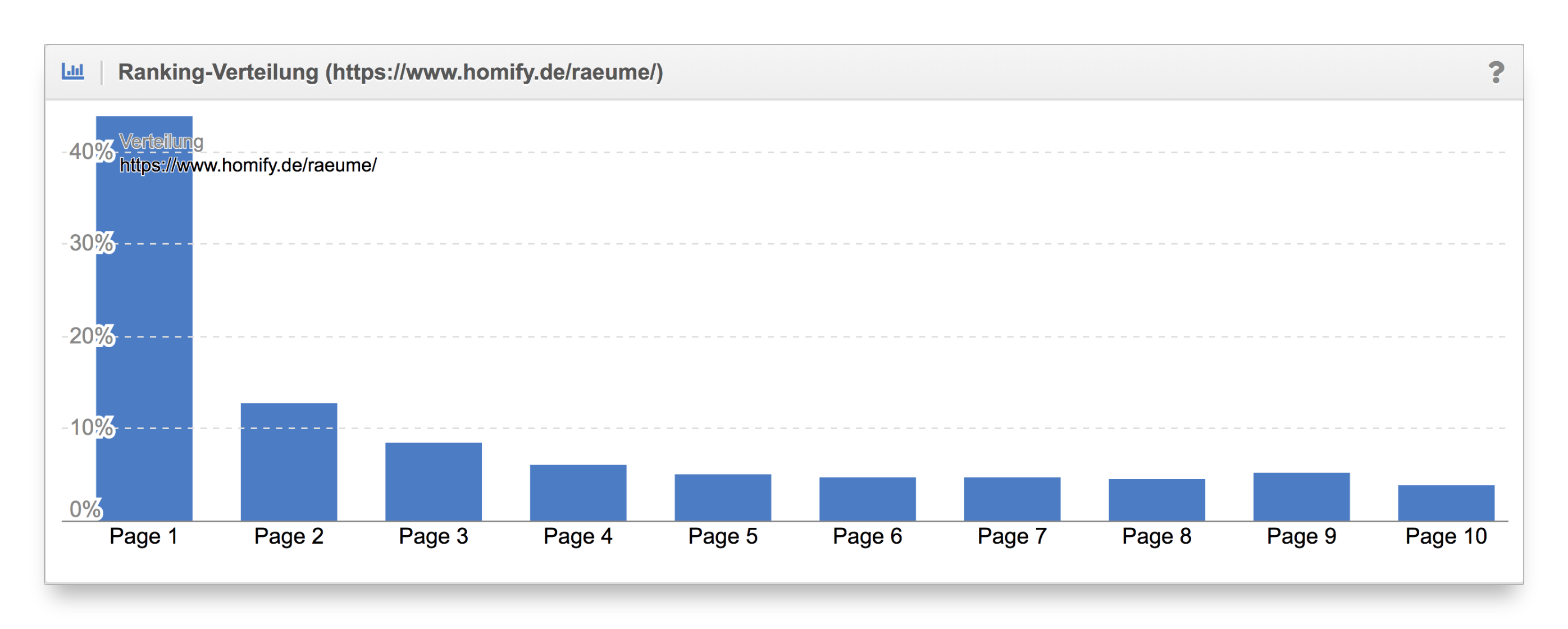 Vergleich Ranking-Verteilung Content-Formate homify.de