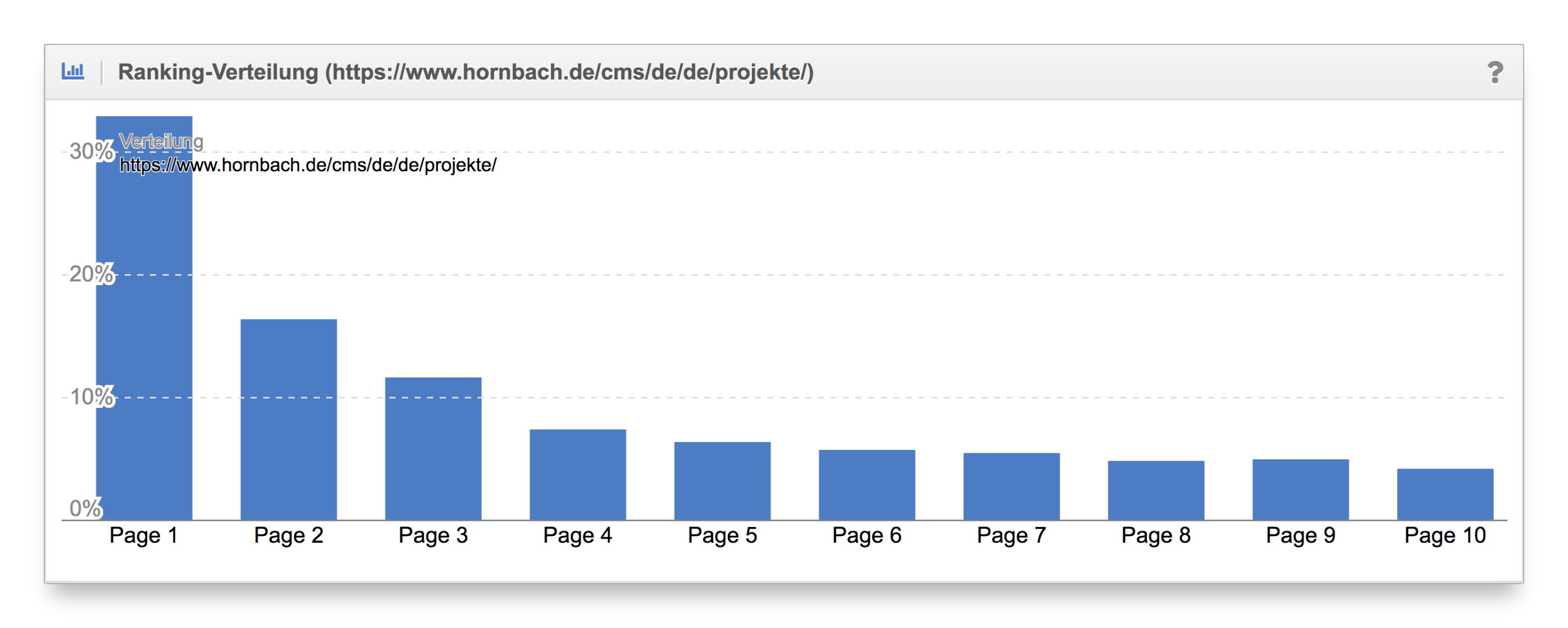 Vergleich Ranking-Verteilung Content-Formate hornbach.de