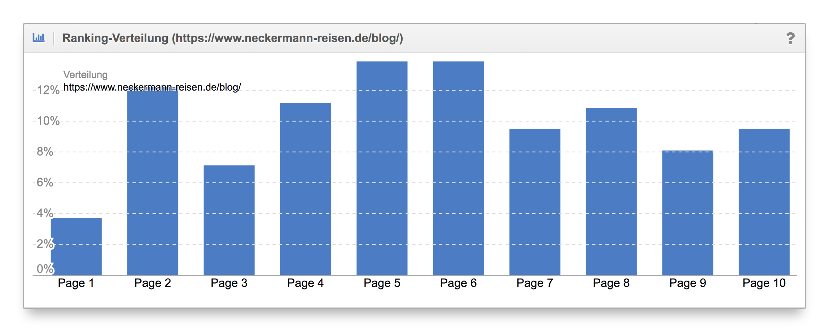 Vergleich Ranking-Verteilung Content-Formate neckermann.de