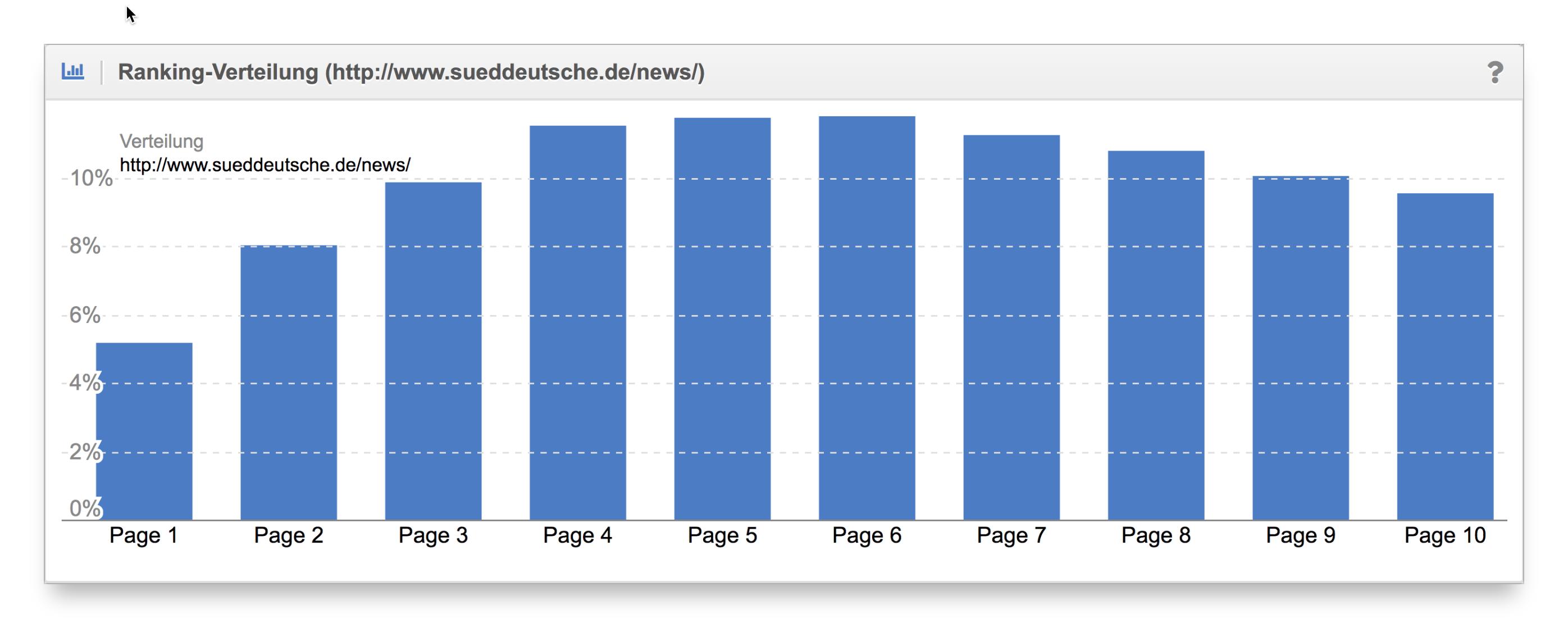 Vergleich Ranking-Verteilung Content-Formate sueddeutsche.de