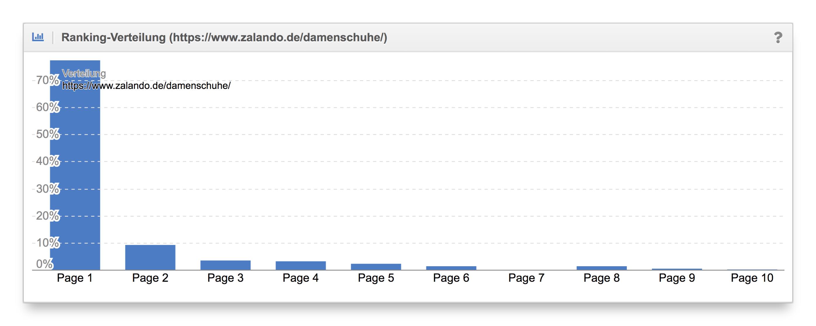Vergleich Ranking-Verteilung Content-Formate zalando.de
