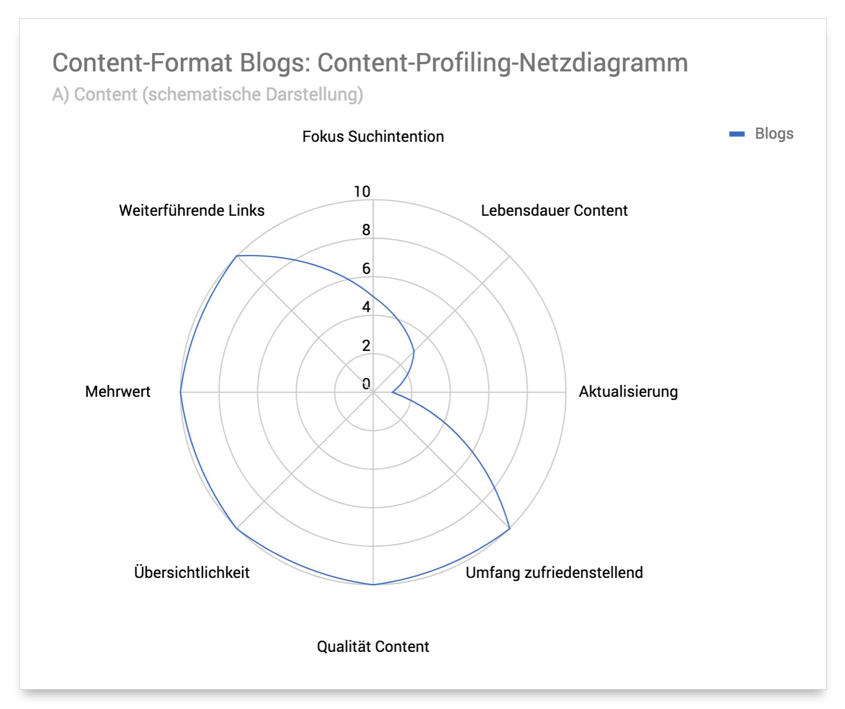 Netzdiagramm Content-Format Blogs