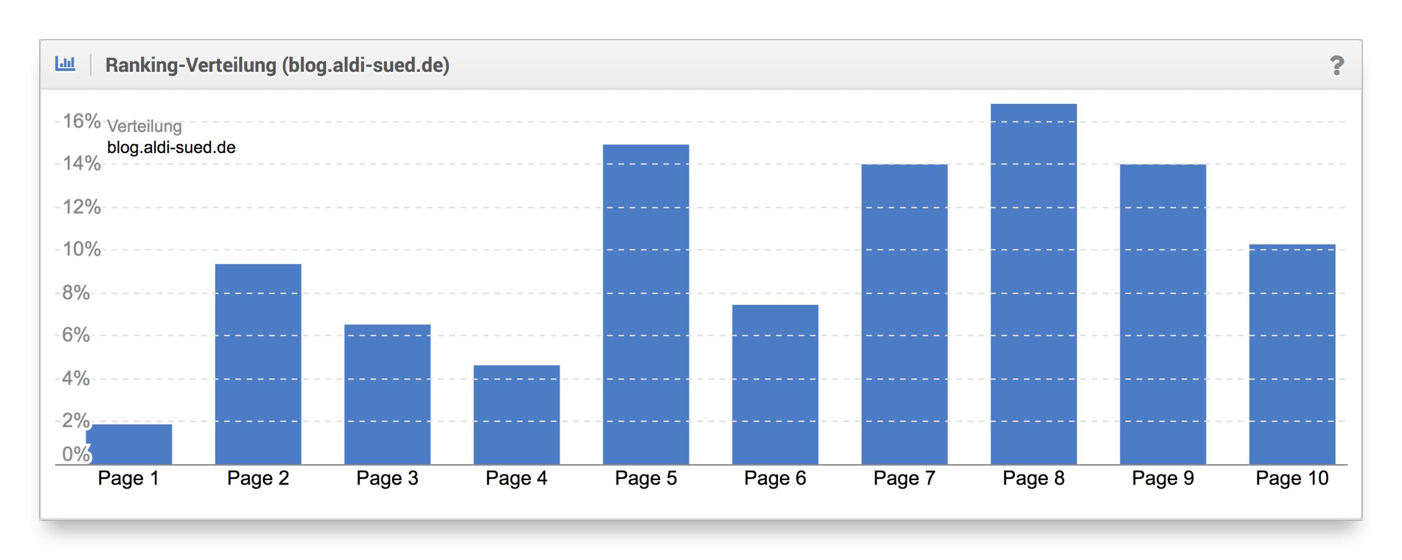 Ranking-Verteilung Blog Aldi-Süd