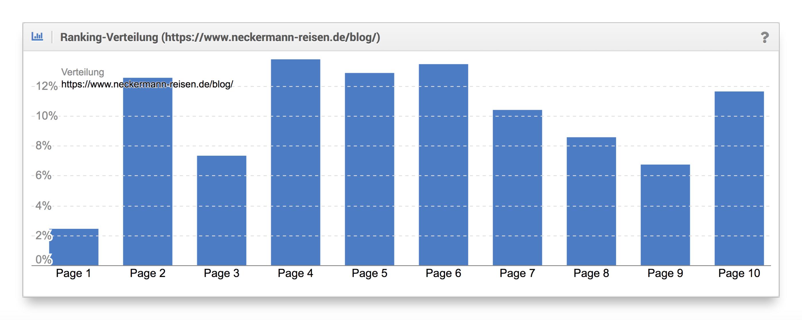 Ranking-Verteilung Blog Neckermann Reisen