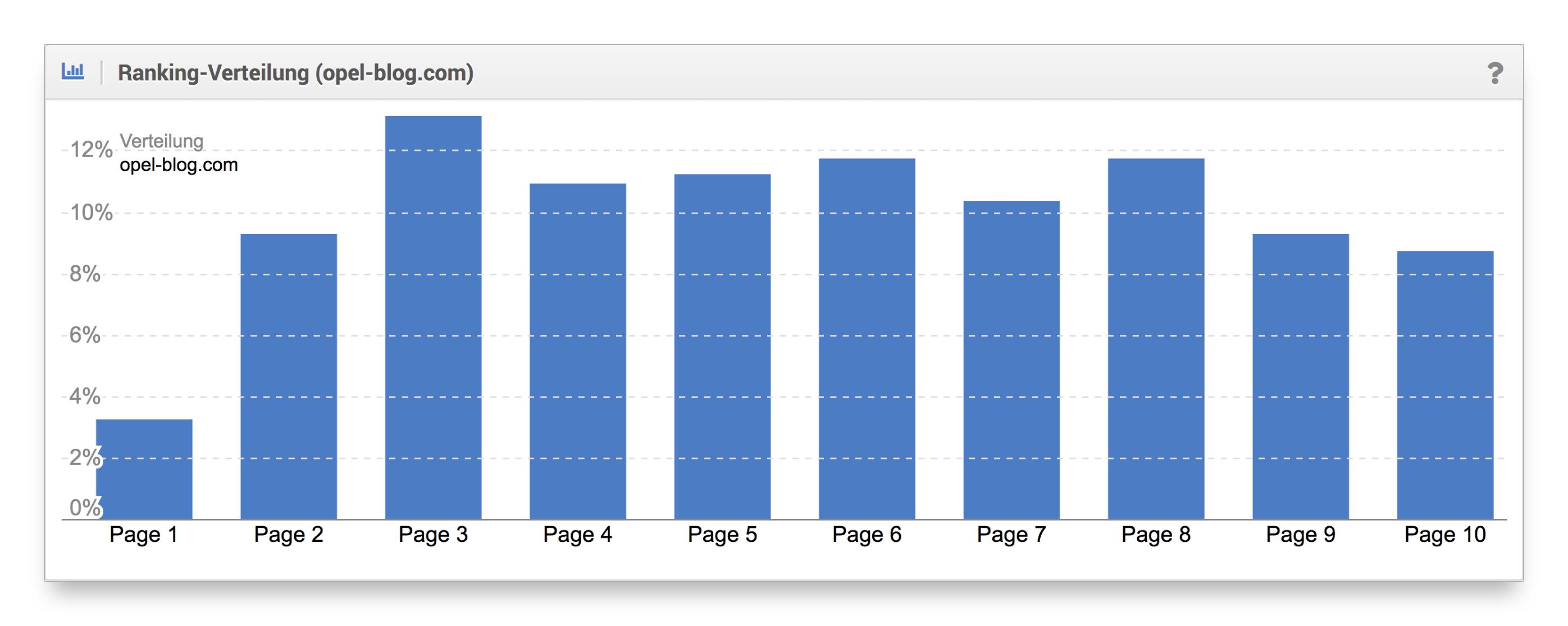 Ranking-Verteilung Blog Opel