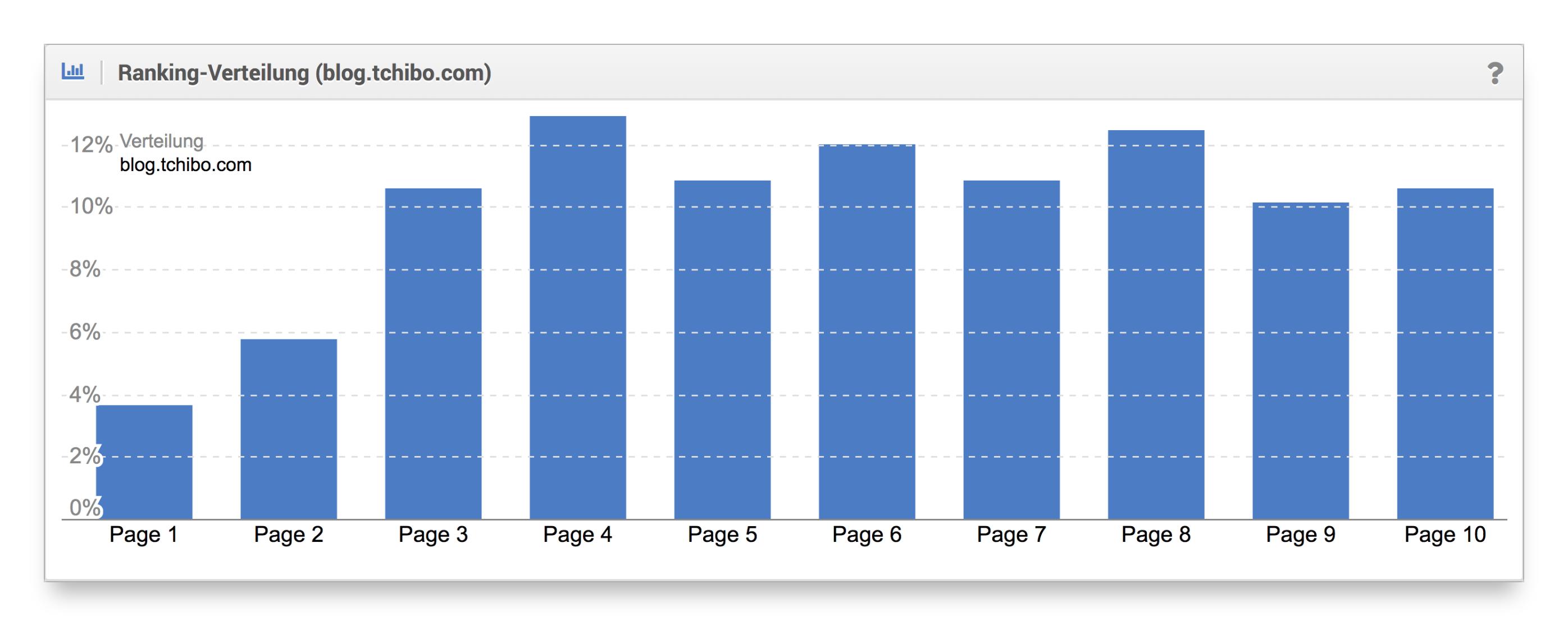 Ranking-Verteilung Blog Tchibo