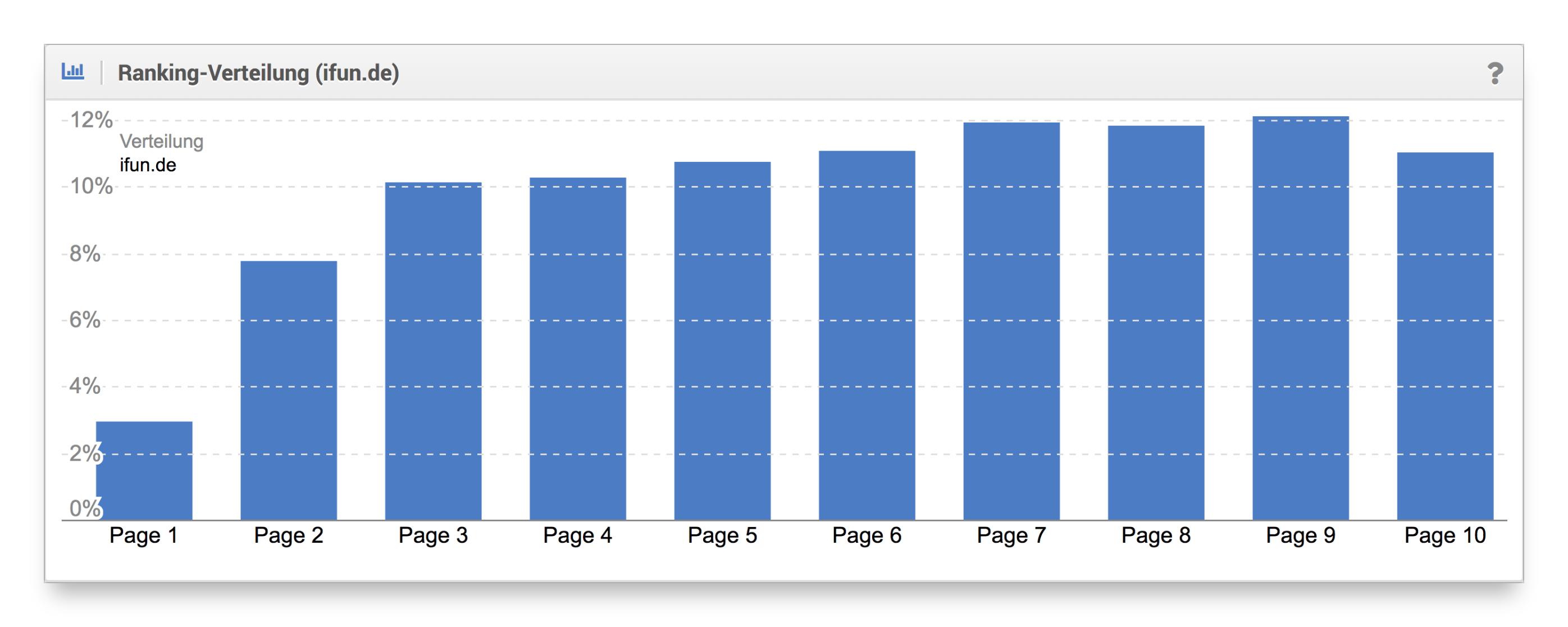 Ranking-Verteilung Blog ifun